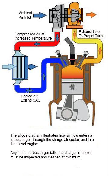 charge air cooler diagram